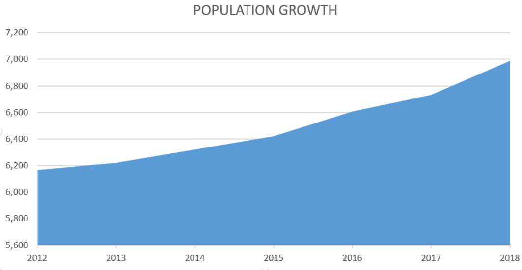 Population Growth Chart, 2012-2018